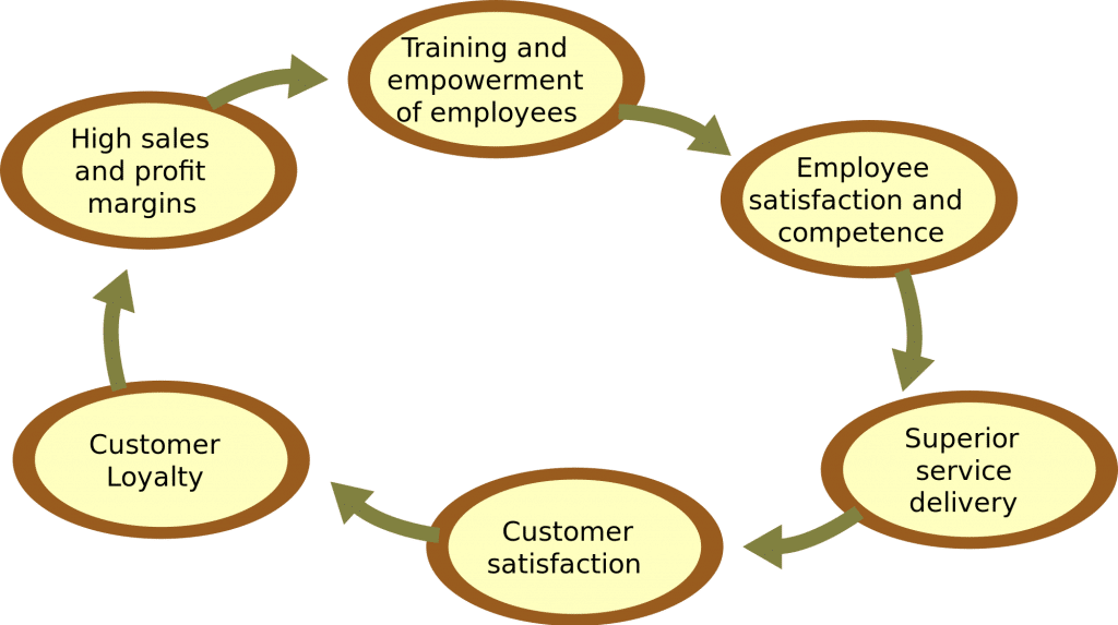 how does employees empower aid in building partnership between companies and their customers Employees want to know that manages realize their full potential in the work place meeting the needs of employees give the organization better workers who take pride in the company they work for the best way to do this is by giving an example of motivation in action when working in a restaurant as a cook the manager did all the training of.